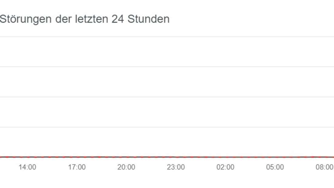 Eine Grafik des Portals allestörungen.de zu den Störungen des Streaming-Services Spotify