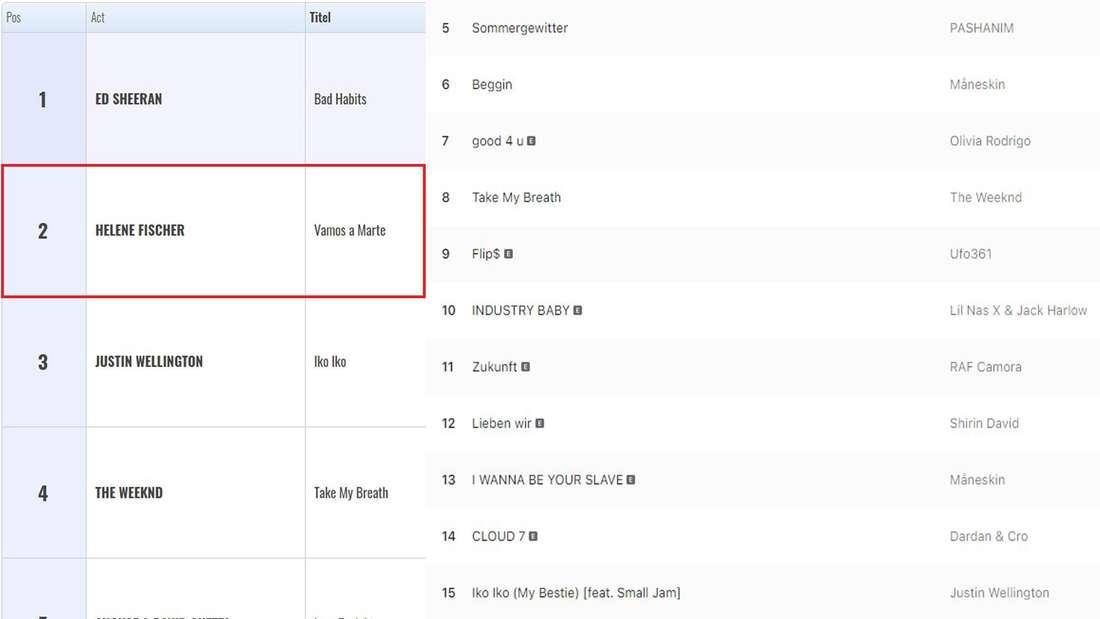 Die Chartlisten von iTunes und Apple Music mit den jeweiligen Platzierungen von Helene Fischer